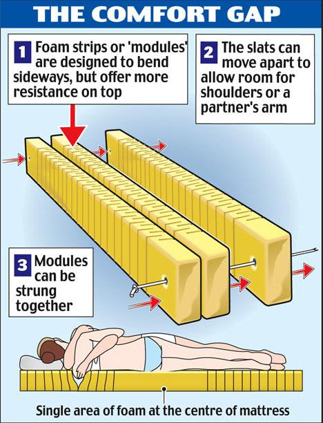 flexible-modular-bed-diagram