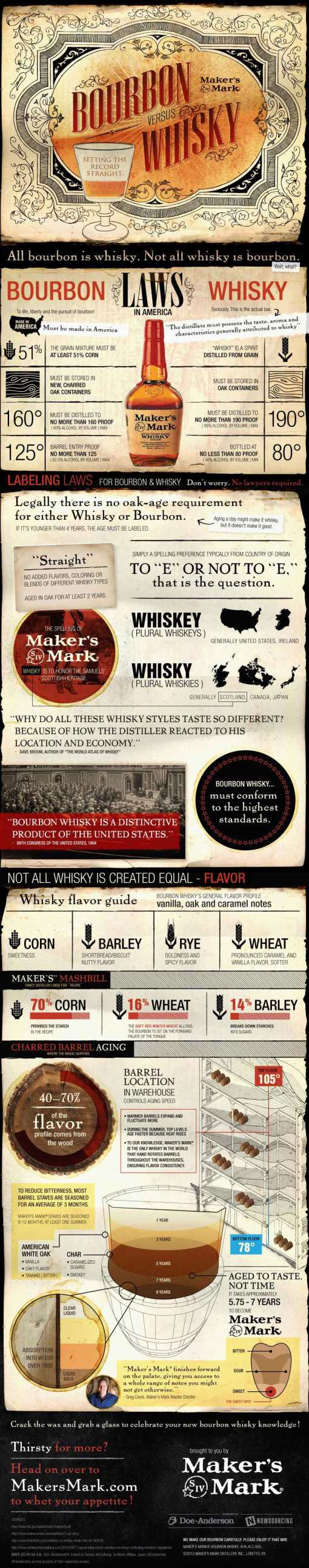 Bourbon-vs-Whisky1
